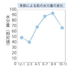 季節による肌の水分量の変化